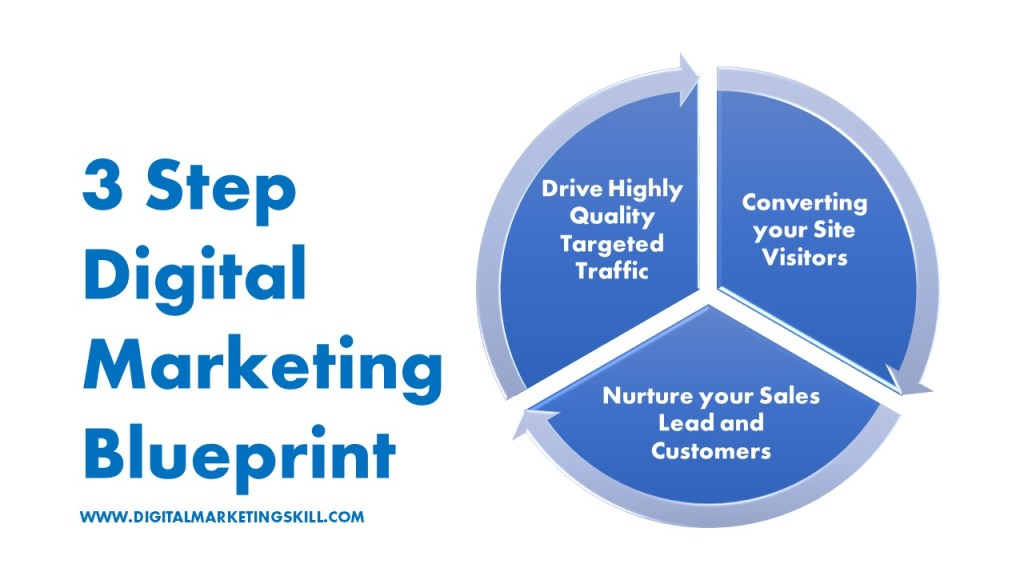3 Step Digital Marketing Blueprint