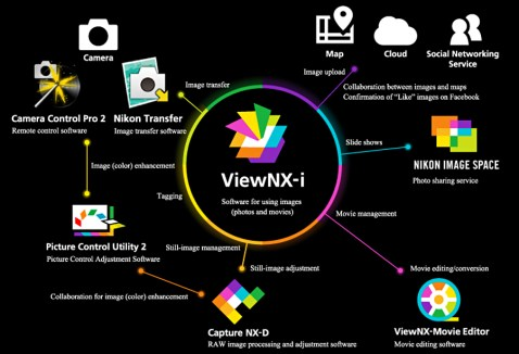 Nikon ViewNX-i Integration