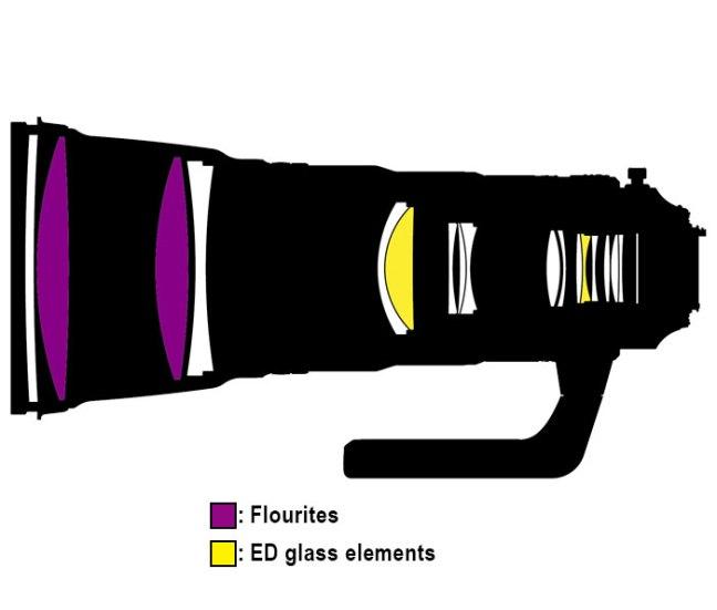Nikon AF-S NIKKOR 400mm f:2.8E FL ED VR construction
