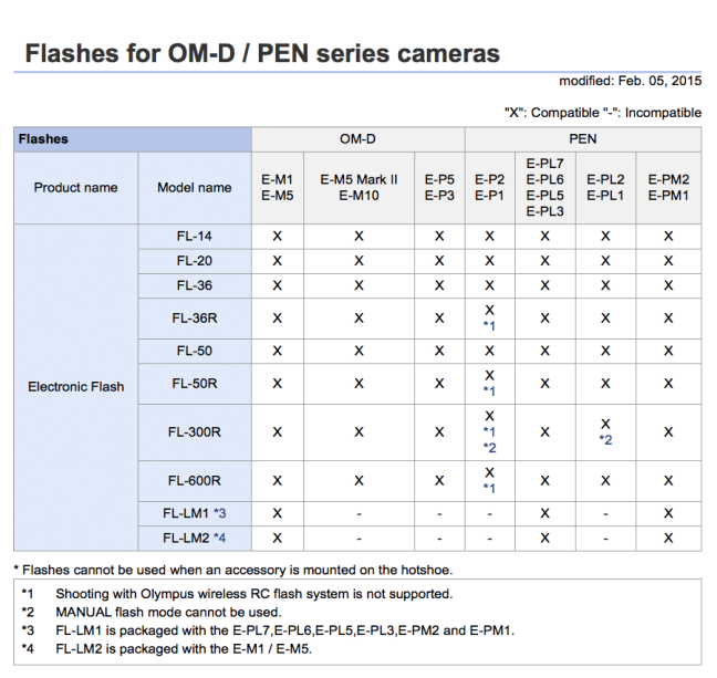 Olympus Flash Compatibility Chart for OM-D:PEN cameras
