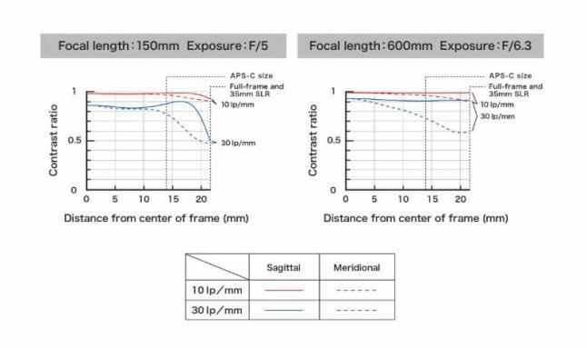 Tamron SP 150-600mm F5-6.3 Di VC USD G2 - MTF
