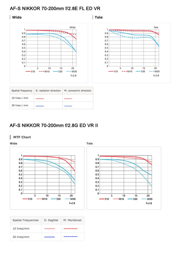 New Nikon AF-S 70-200mm f/2.8E FL ED VR vs 70-200mm f/2.8G ED VR II - Comparison