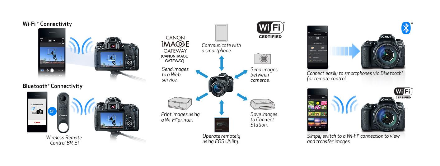 24MP Canon EOS 77D for Advanced Amateur Photographers