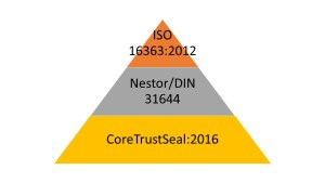 Framework-certification
