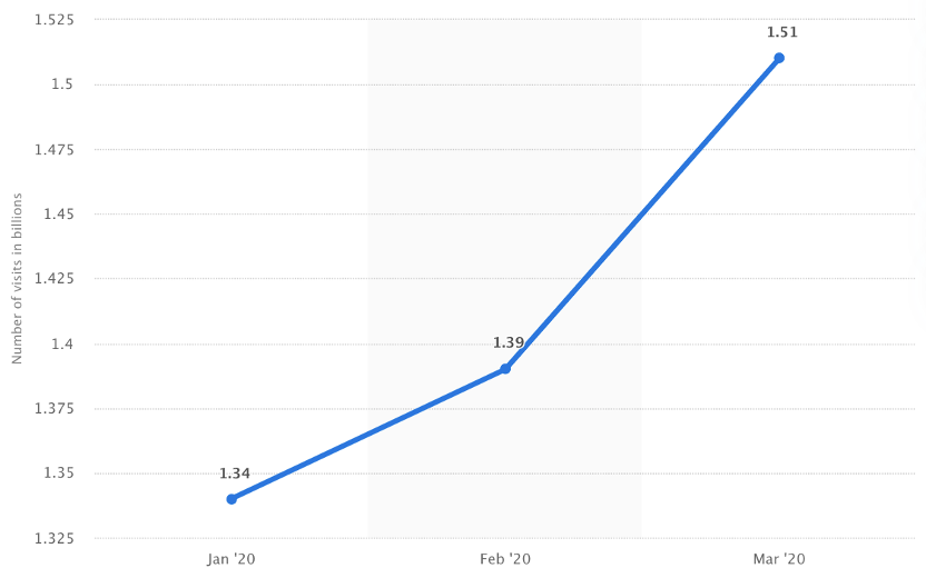 Graph depicting the number of visits to ebook selling platforms due to the lockdowns