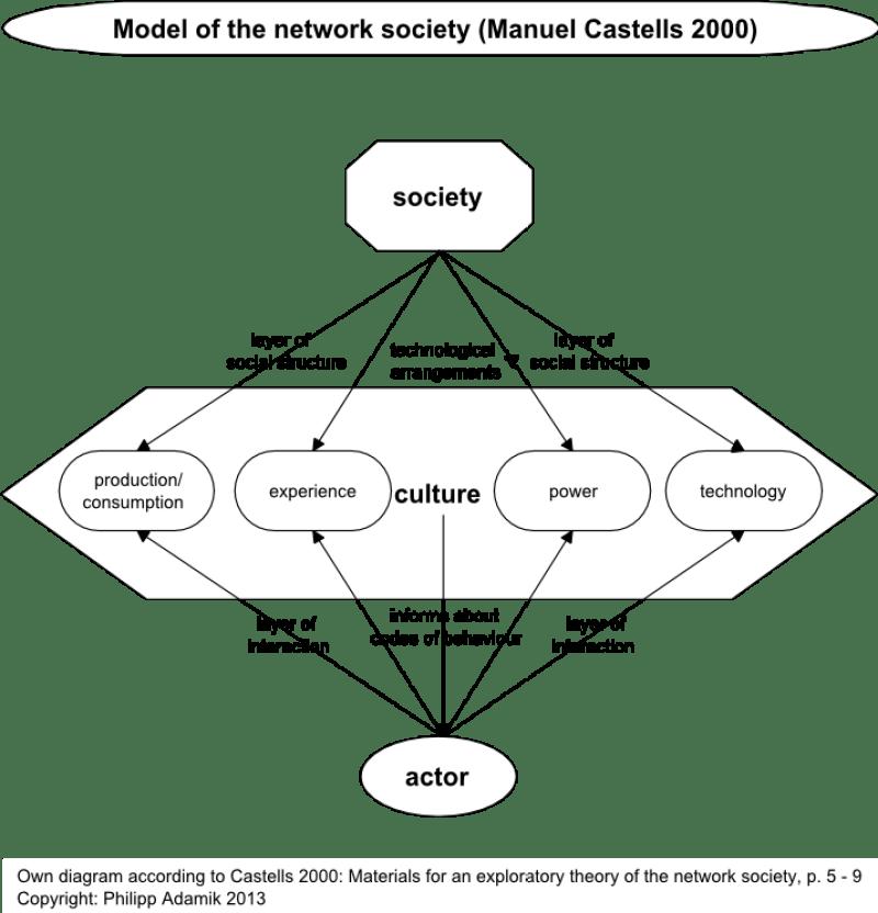 network castells