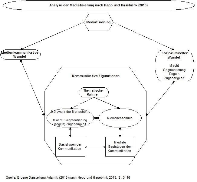 """""""Kommunikative Figurationen"""" als Analyseinstrument eines medientechnologisch unterstützen soziokulturellen Wandels"""