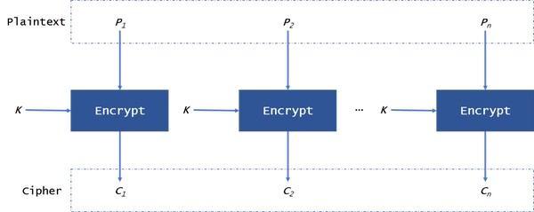 AES ECB şifreleme standardı şeması
