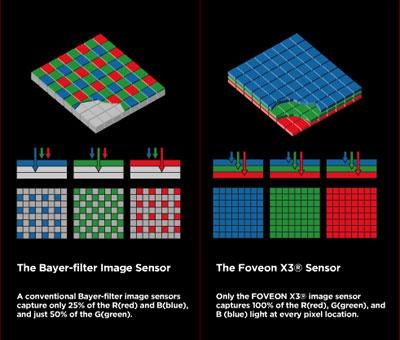 foveon_sensor