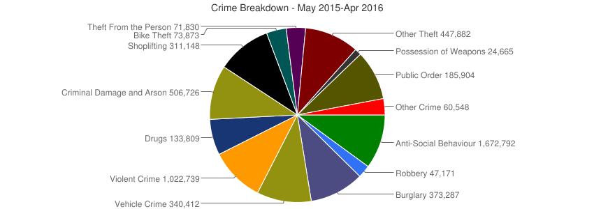 CHART CRIME RATES