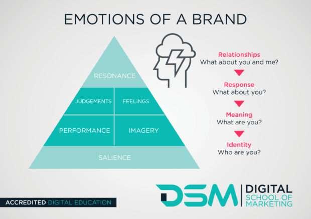 DSM Digital school of marketing - Relationship branding