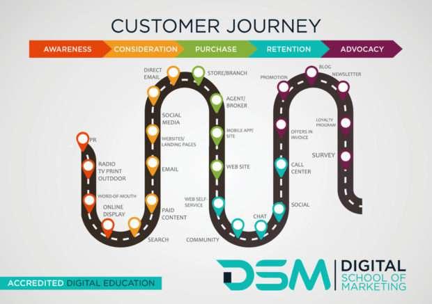 DSM Digital School of Marketing - customer acquisition
