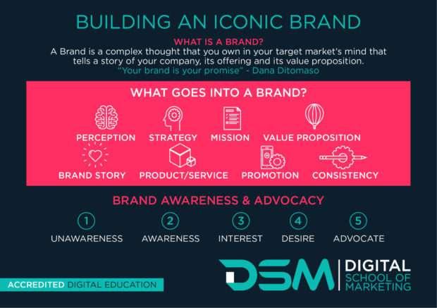 DSM Digital school of marketing - brand identity