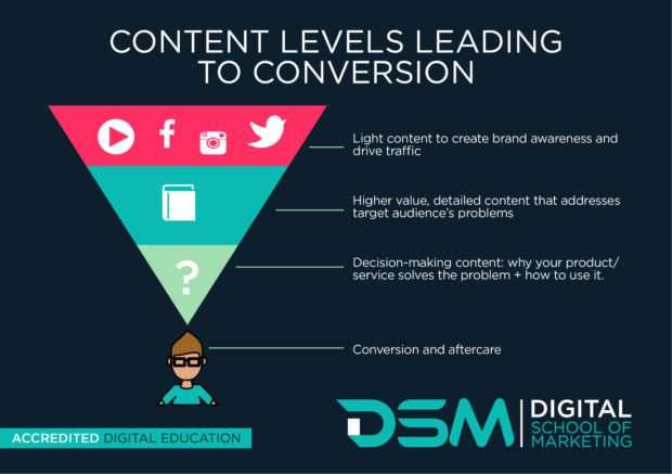 DSM Digital school of marketing - generate leads