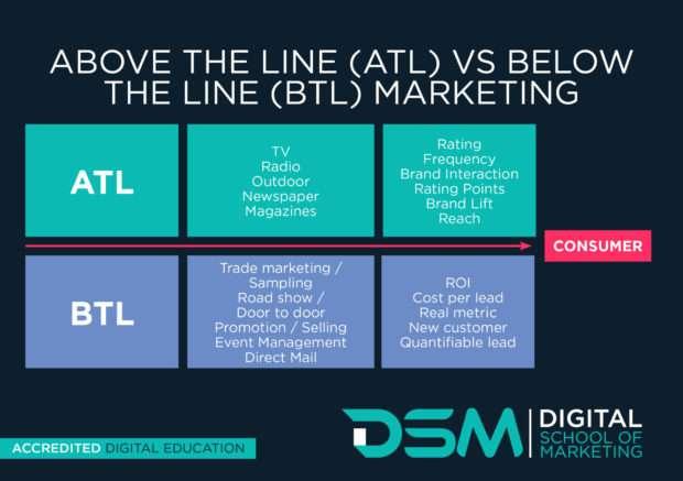 DSM   Digital school of marketing - below the line advertising