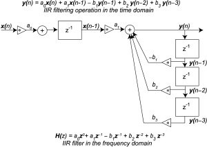 735 Defining FIR and IIR Filters with ZTransforms