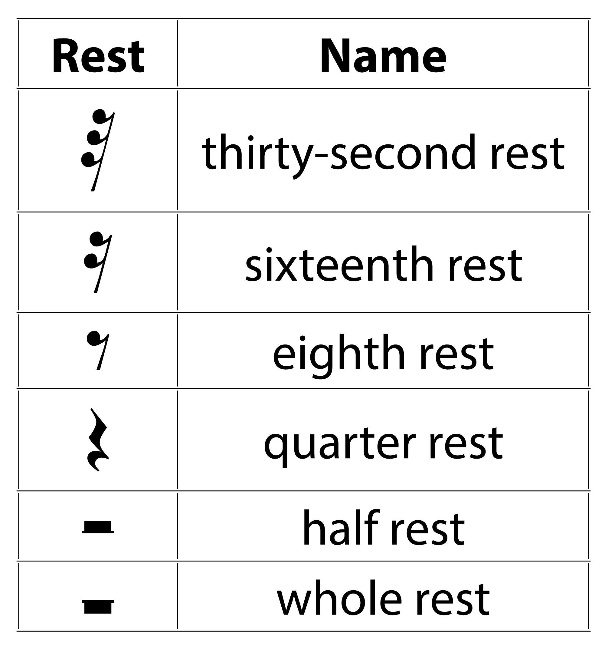 3 1 5 Musical Notation