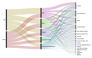 Visualizing Categorical Data as Flows with Alluvial Diagrams | Digital Splash Media