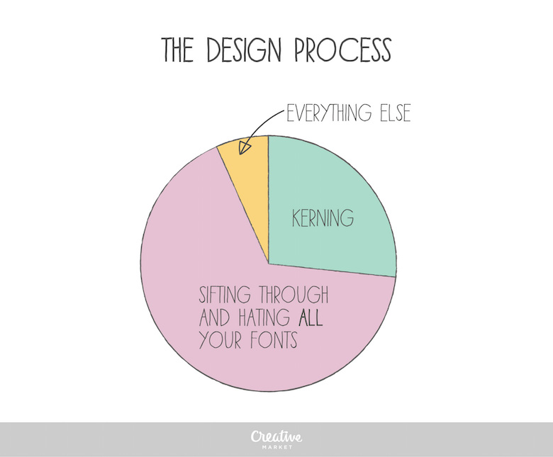 10 Funny Charts That Show The Life Of A Designer