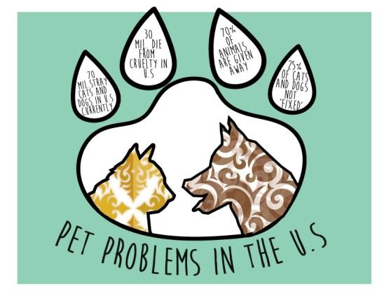 pet-problems-in-the-u-s