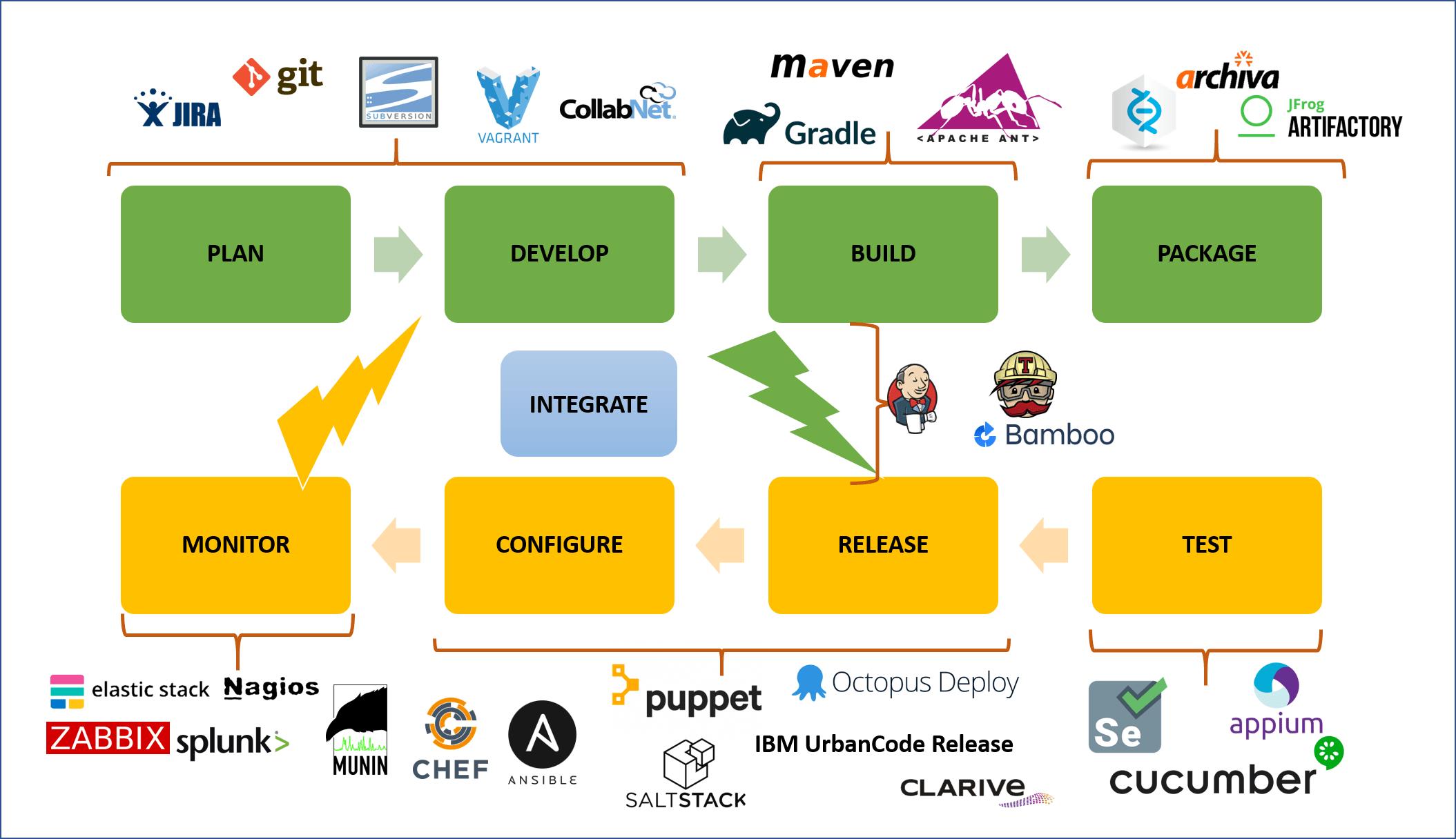 Devops Stack Diagram