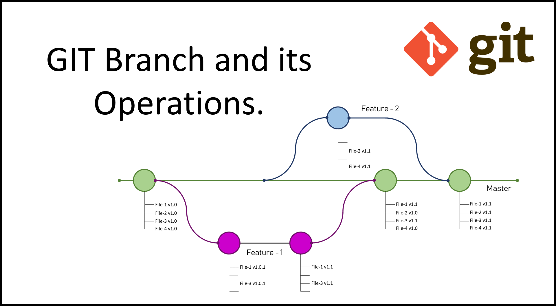 how to rename branch git