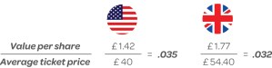 Value per share comparing US and UK markets