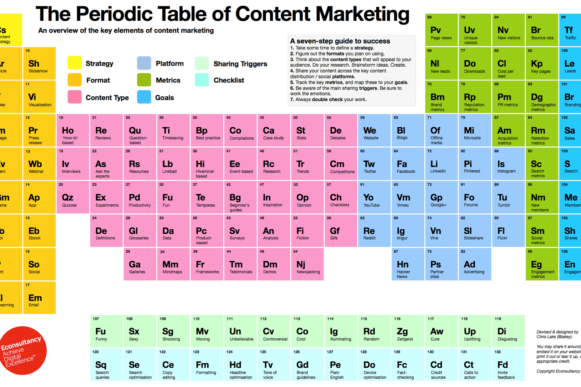 Periodic Table Of Content Marketing High Resolution Digital