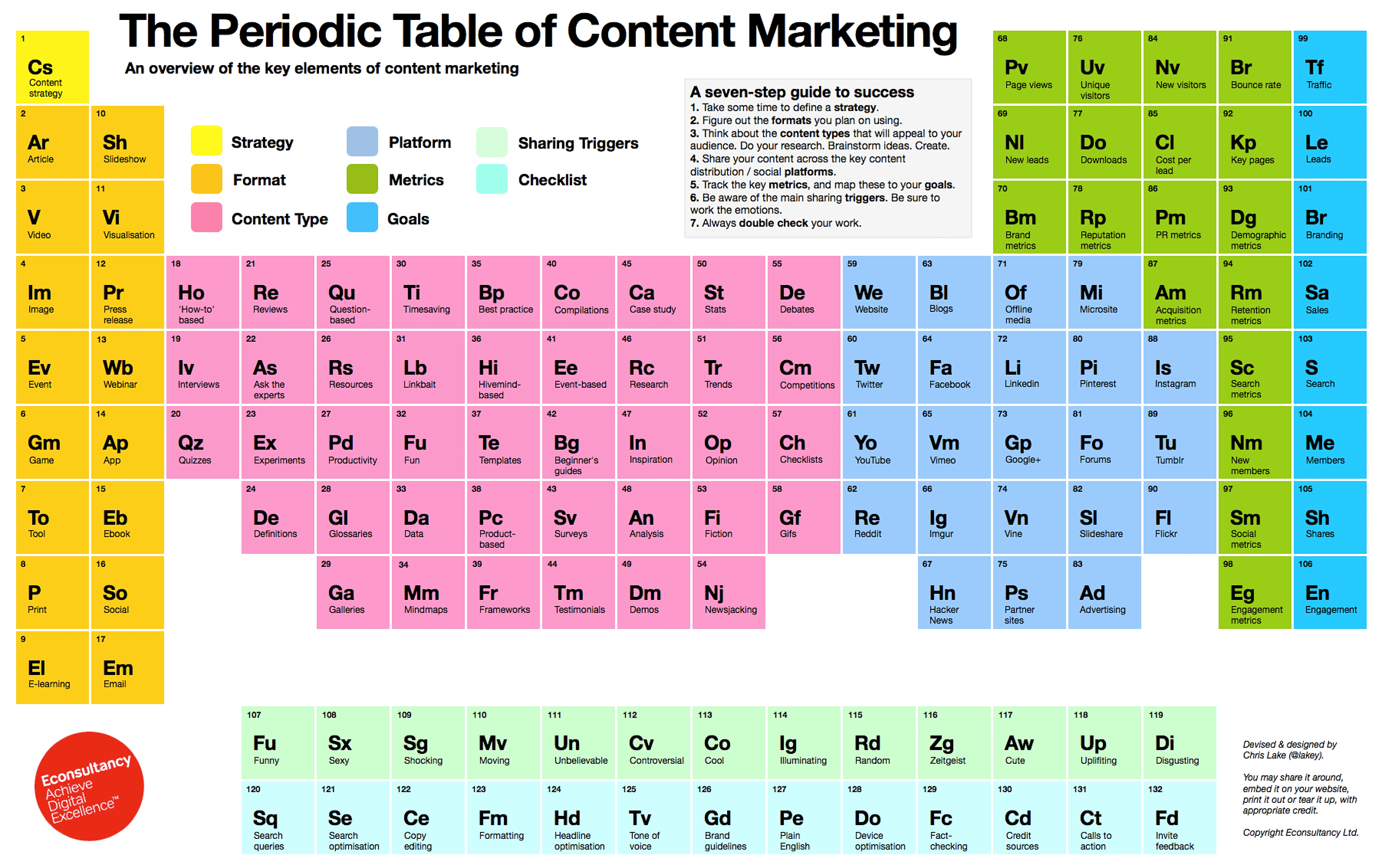 Wonderful At First Glance, This U0027periodic Table Of Content Marketingu0027 From Chris Lake  At Econsultancy Looks Like Yet More Content Marketing Nonsense.