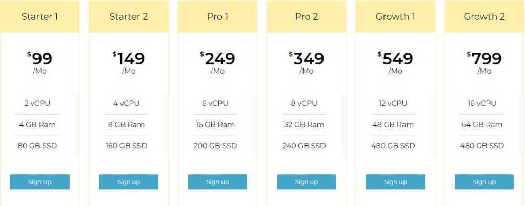 Serverguy.com Web Hosting Review: Fastest Cloud Hosting Platform