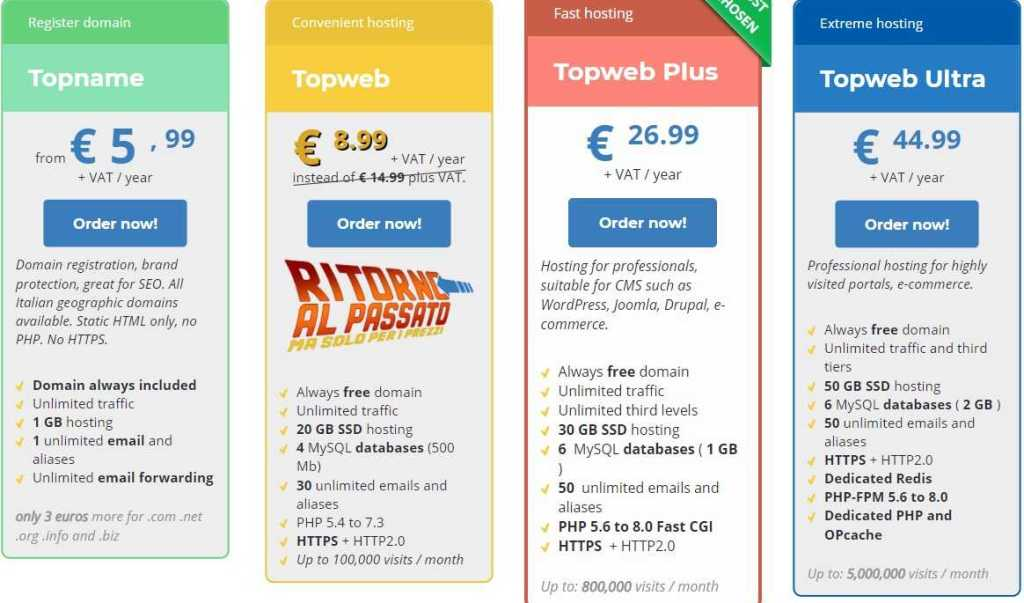 Tophost Web Hosting Review: Professional and self-learning Antispam