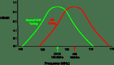 AIS Tuned Antenna Graph