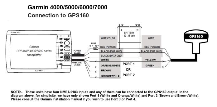 Interfacing a GPS160 to a Garmin MFD
