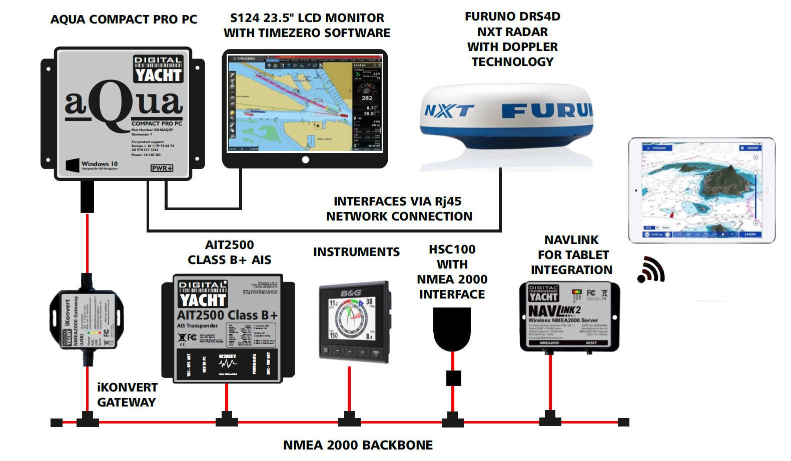 PC Nav System with Furuno Radar and Timezero Software