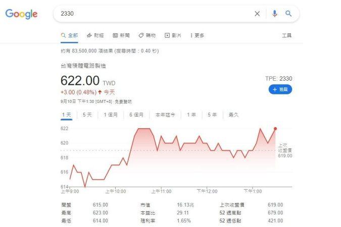 Google首頁搜尋「2330」出現的台積電股票圖表與資訊
