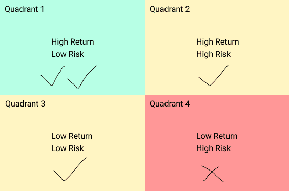 Risk Return Matrix, or Risk Return Ratio