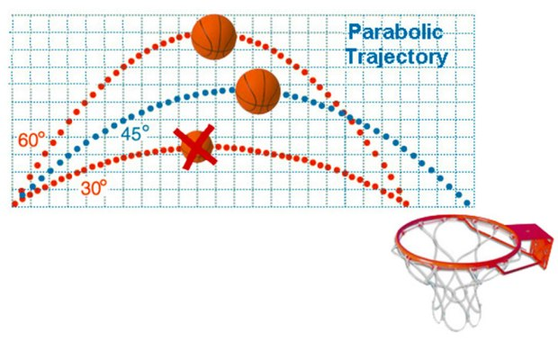 Angle and arc length of a basketball throw for calculus in sports
