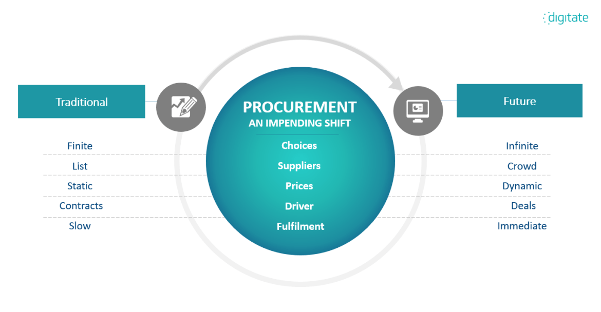 Procurement – An Impending Shift - Digitate