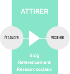 Attirer Inbound Marketing