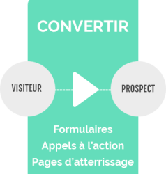 Convertir Inbound Marketing