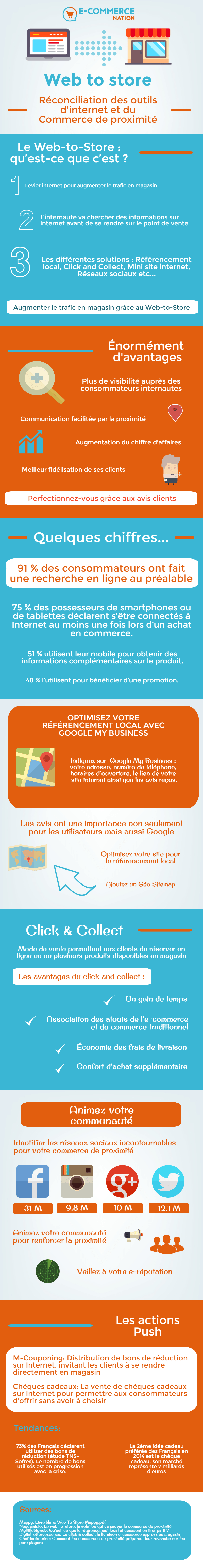 Infographie Web to store