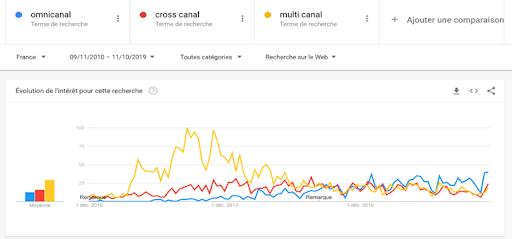 Omnicanal vs Cross canal vs Multi Canal