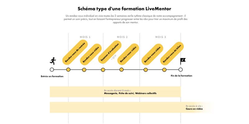 LiveMentor: 3 mois pour booster votre projet avec un Mentor Entrepreneur