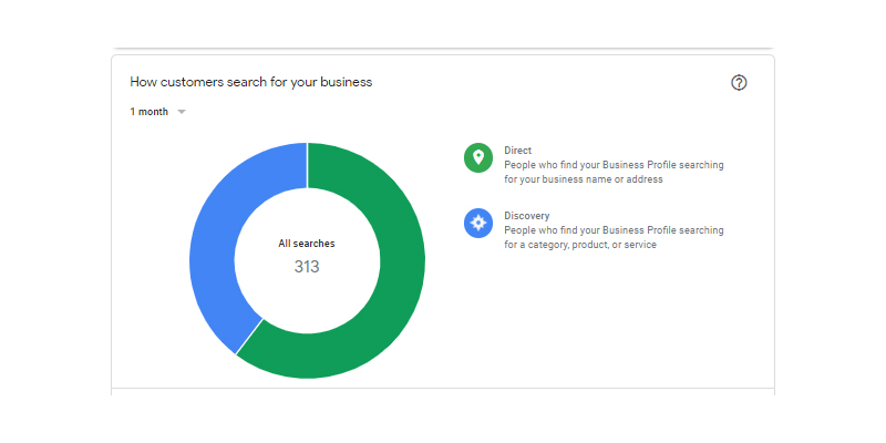 Google My Business Analytics How Customer Search for Your Business