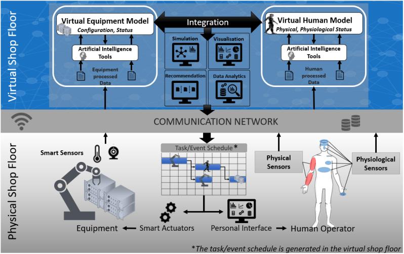 Human digital representation framework
