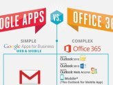 google apps for work vs office 365