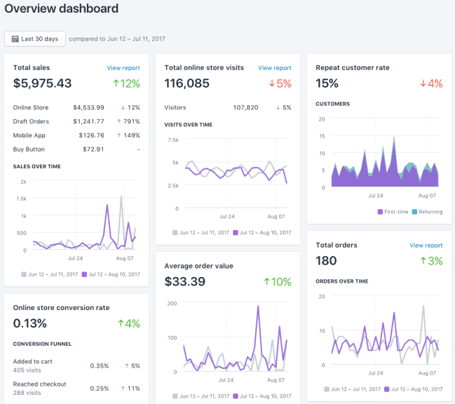 shopify-reporting-dashboard