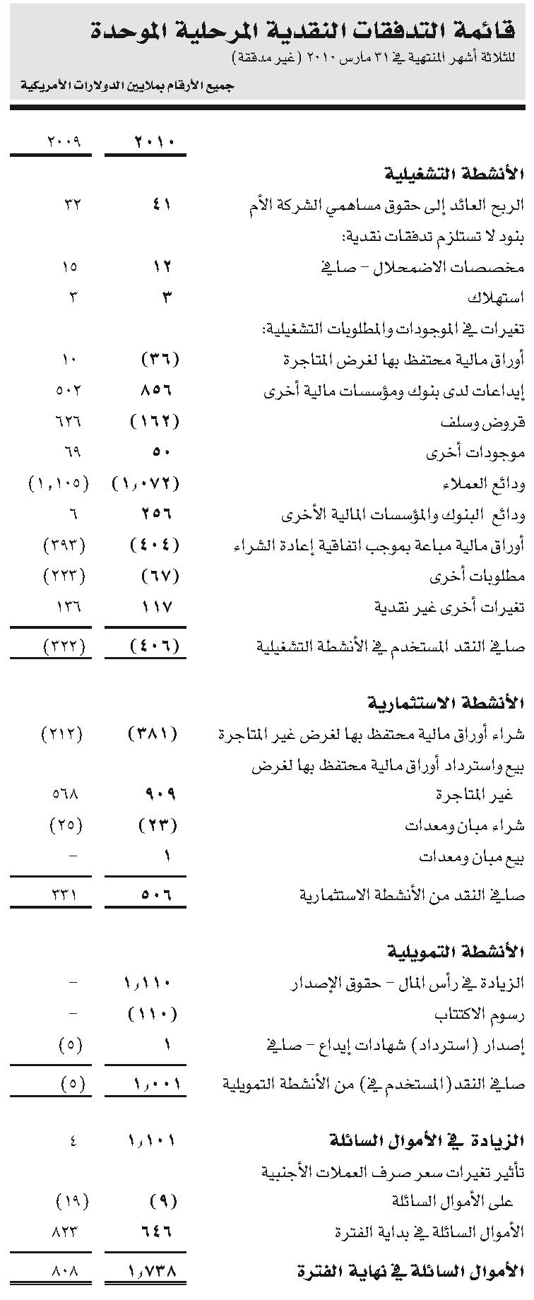 قائمة التدفقات النقدية
