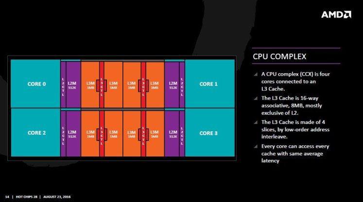 AMD-Zen-CCX-05