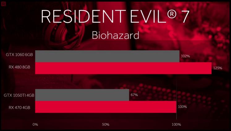 Resident Evil 7 benchmarks, RX 480 vs GTX 1060
